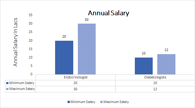 DM [Endocrinology]  annual salary
